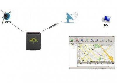 GPS seklys su serveriu